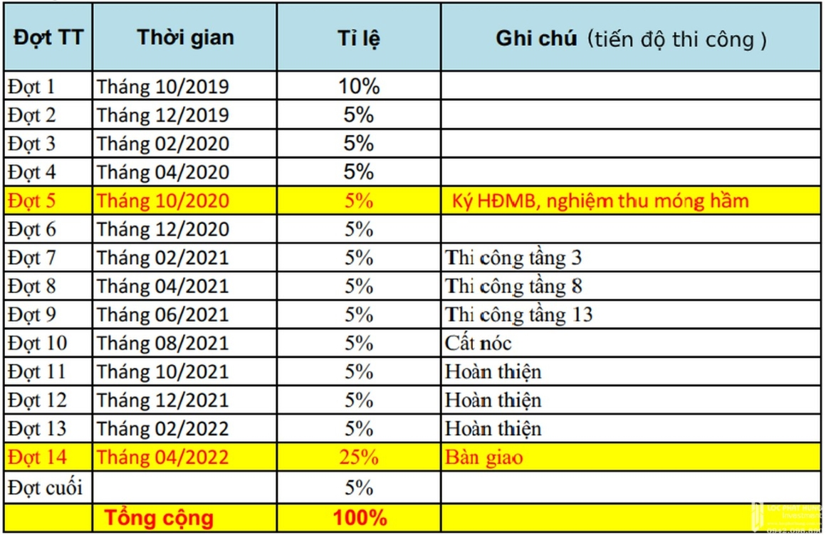 Bảng tiến độ thanh toán dự kiến dự án Milky Way Bình Tân
