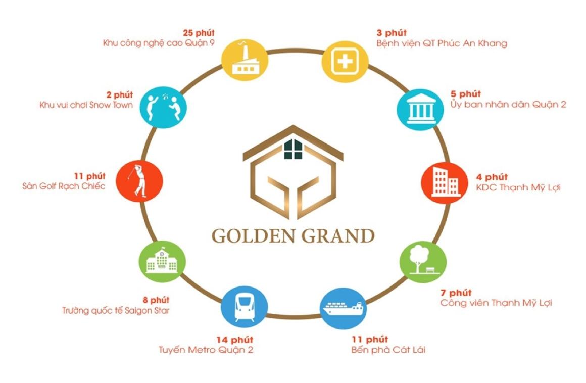 Tiện ích ngoại khu dự án Golden Grand - Liên kết vùng thuận tiện