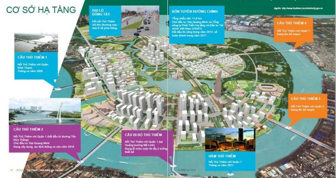 Quy Hoạch dự án Eco Smart City Quận 2