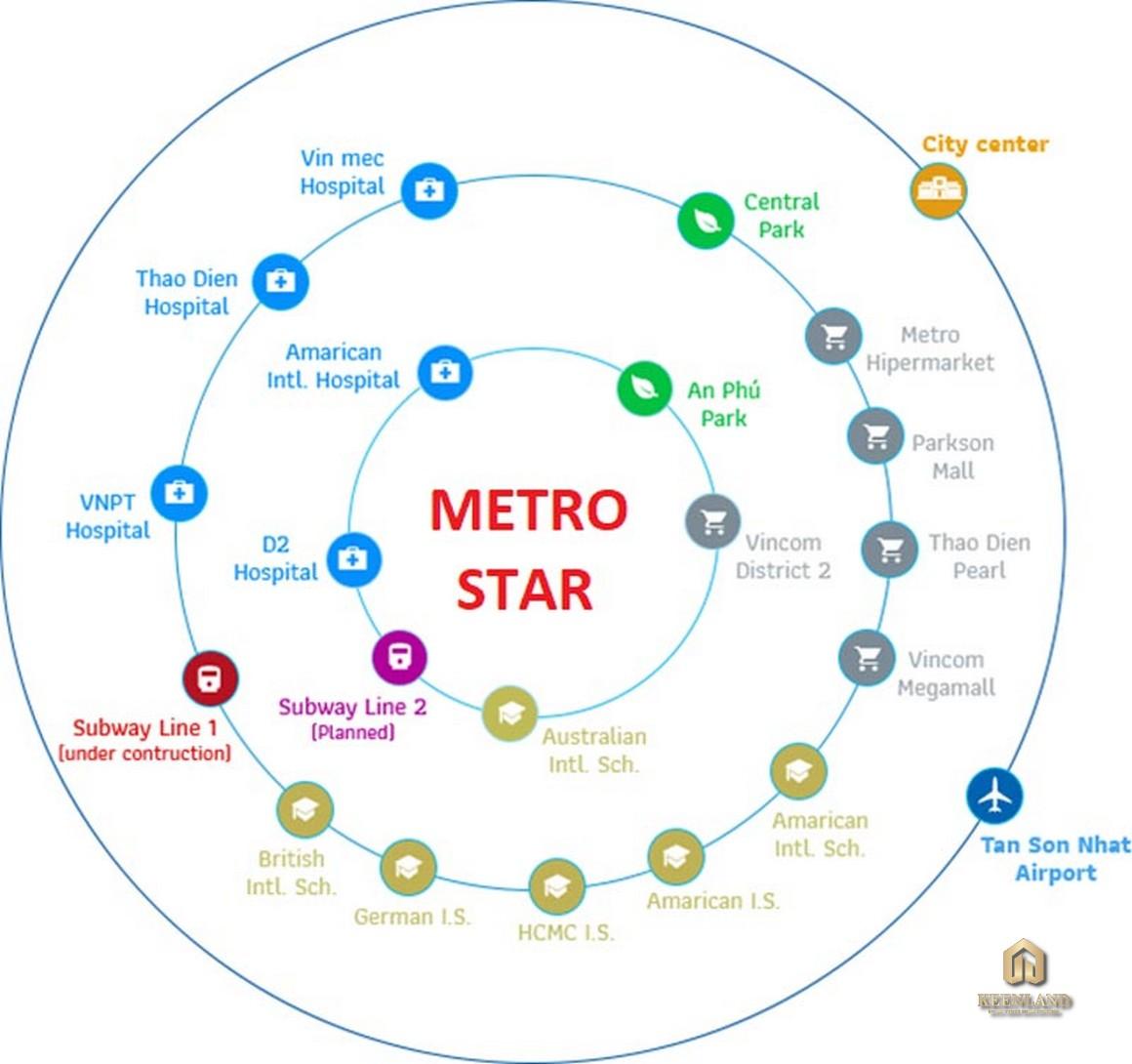 Dự Án Metro Star Quận 9 mua ban cho thue du an can ho chung cu metro star 2