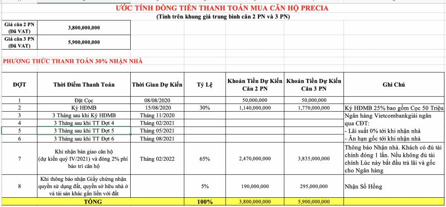PTTT Dự Án Căn Hộ Precia Quận 2 Cập Nhật Tháng 8/2020
