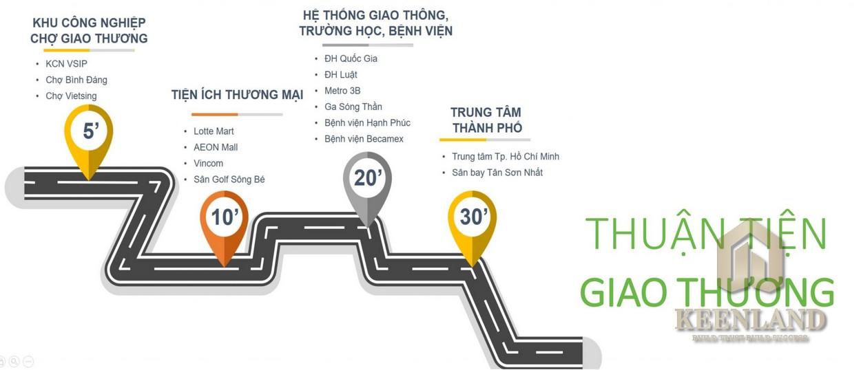Mua bán cho thuê dự án căn hộ chung cư Park View Thuận An Bình Dương